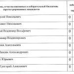 А что Ангарск?(как проголосовали ангарчане на выборах)