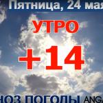 Погода в Ангарске 24 мая: прогноз, приметы и видеообзор