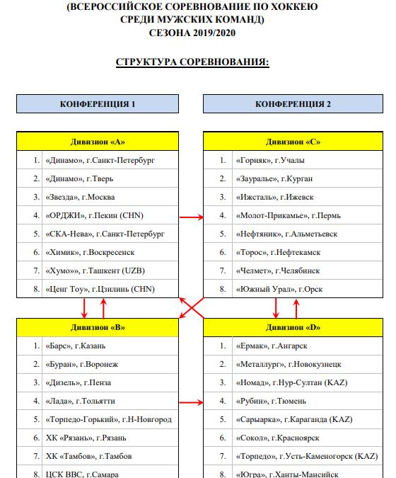 Утверждён календарь матчей на сезон 2019/2020: стало известно с кем играет ХК «Ермак»
