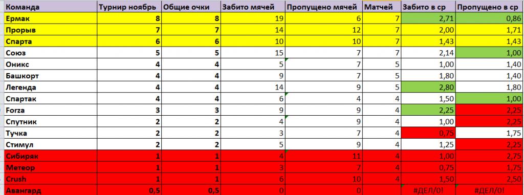 Футбол Ангарска. Положение команд