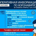 Вторые сутки подряд в Приангарье регистрируют менее двухсот случаев заражения