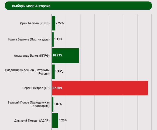 Итоги выборов в Ангарске