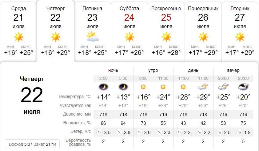 погода Ангарск 22 июля