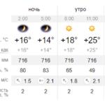 Погода в Ангарске на завтра 28 июля