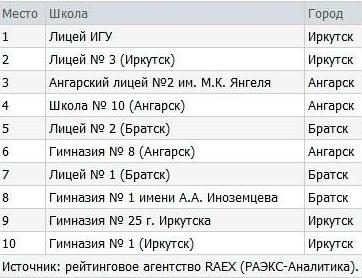 Опубликован рейтинг лучших школ Иркутской области